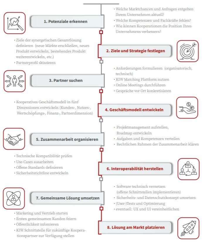 Infografik: In acht Schritten zur vernetzten Gesamtlösung