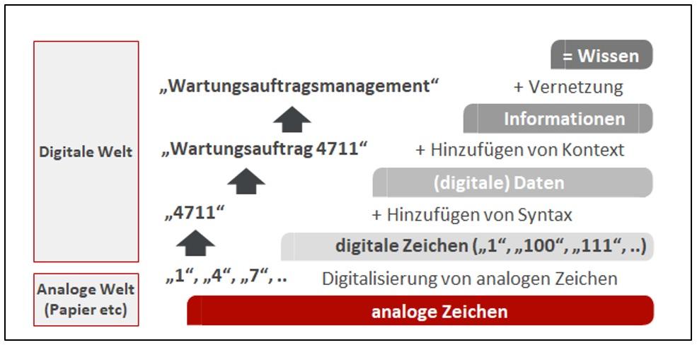 """Abgebildet ist der Weg von analogen zu digitalen Daten, Informationen und Wissen in der Instandhaltung, exemplarisch in Form von aufeinander aufbauenden rechteckigen Balken. Anhand von beispielhaften analogen Zeichen (1,4,7) geht der Weg, umschrieben mit """"Digitalisierung von analogen Zeichen"""" über in digitale Zeichen. Im nächsten Schritt, heißt es: """"Hinzufügen von Syntax"""". Die ursprünglich abgebildeten digitalen Zeichen nehmen die Form 4711 an. Im nächsten Schritt heißt es: """"Hinzufügen von Kontext"""". Es eine Information entstanden. Exemplarisch ist die Beschreibung: """"Wartungsauftrag 4711"""" abgebildet. Anschließend wird die Information durch Vernetzung zu Wissen. Exemplarisch ist die Beschreibung """"Wartungsauftragsmanagement"""" beschrieben."""